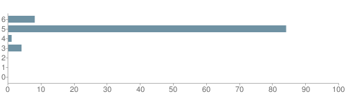 Chart?cht=bhs&chs=500x140&chbh=10&chco=6f92a3&chxt=x,y&chd=t:8,84,1,4,0,0,0&chm=t+8%,333333,0,0,10|t+84%,333333,0,1,10|t+1%,333333,0,2,10|t+4%,333333,0,3,10|t+0%,333333,0,4,10|t+0%,333333,0,5,10|t+0%,333333,0,6,10&chxl=1:|other|indian|hawaiian|asian|hispanic|black|white